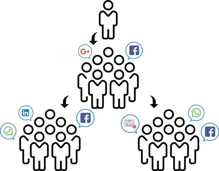 استراتژیهای بازاریابی ویروسی