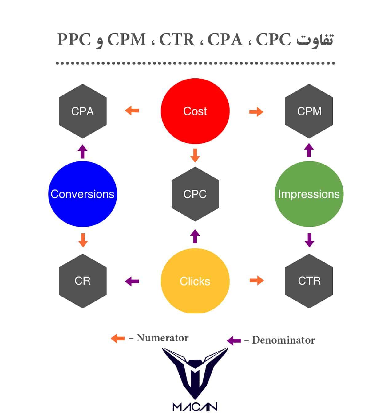 تفاوت CPM ، CTR ، CPA ، CPC و PPC