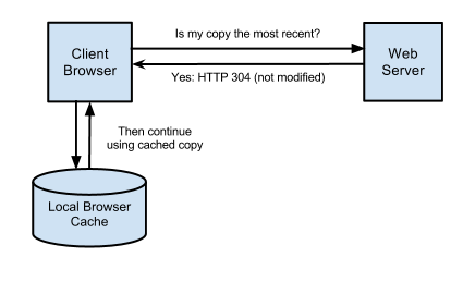 leverage browser caching چیست